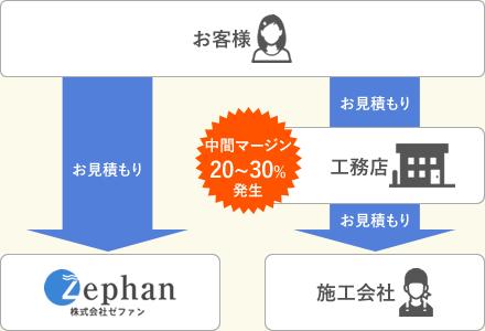 大阪の屋根・雨漏り修理ゼファンの見積図