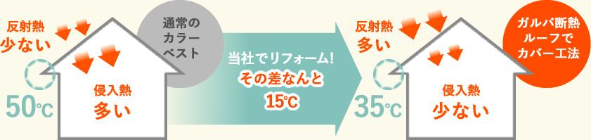通常のカラーベスト:侵入熱多い ガルバ断熱ルーフでカバー工法:侵入熱少ない その差なんと15℃