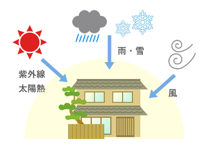太陽・紫外線・雨・風にさらされる家の図