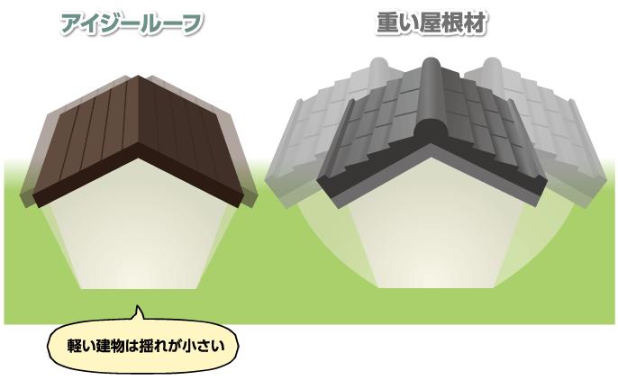 スーパーガルテクトとその他屋根材の揺れの比較画像