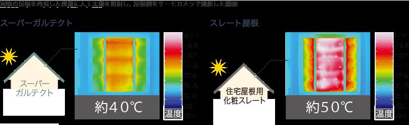 スーパーガルテクトとスレート屋根の断熱効果比較画像
