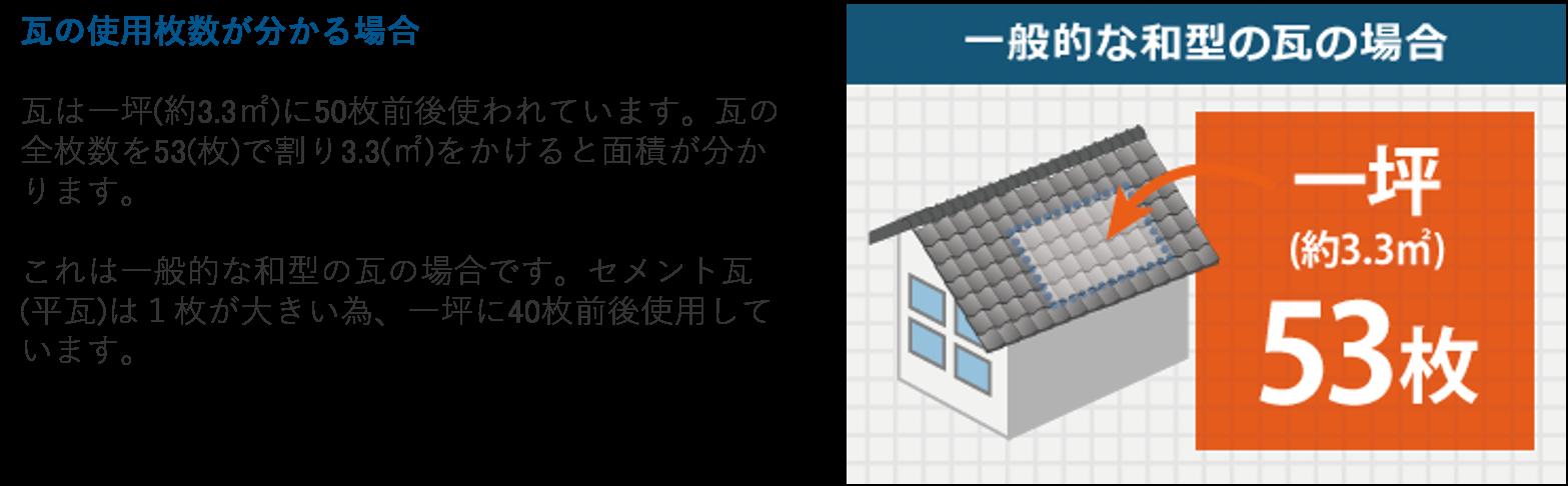 瓦の使用枚数が分かる場合 瓦は一坪(約3.3㎡)に50枚前後使われています。瓦の全枚数を53(枚)で割り3.3(㎡)をかけると面積が分かります。これは一般的な和型の瓦の場合です。セメント瓦(平瓦)は1枚が大きい為、一坪に40枚前後使用しています。